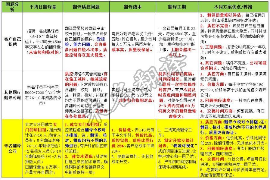 韩语翻译公司翻译价格