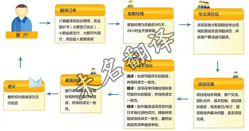 说明书翻译流程