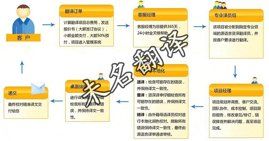 未名翻译签证翻译