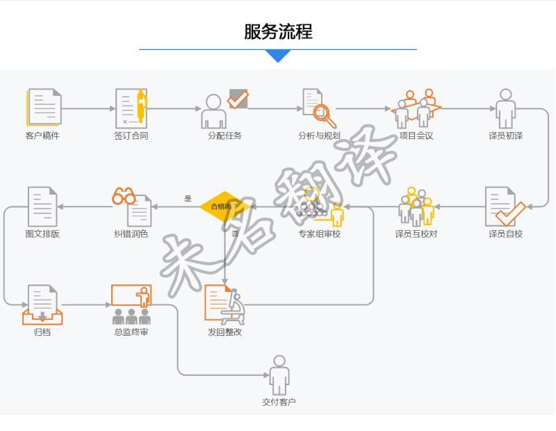 核酸检测报告翻译流程